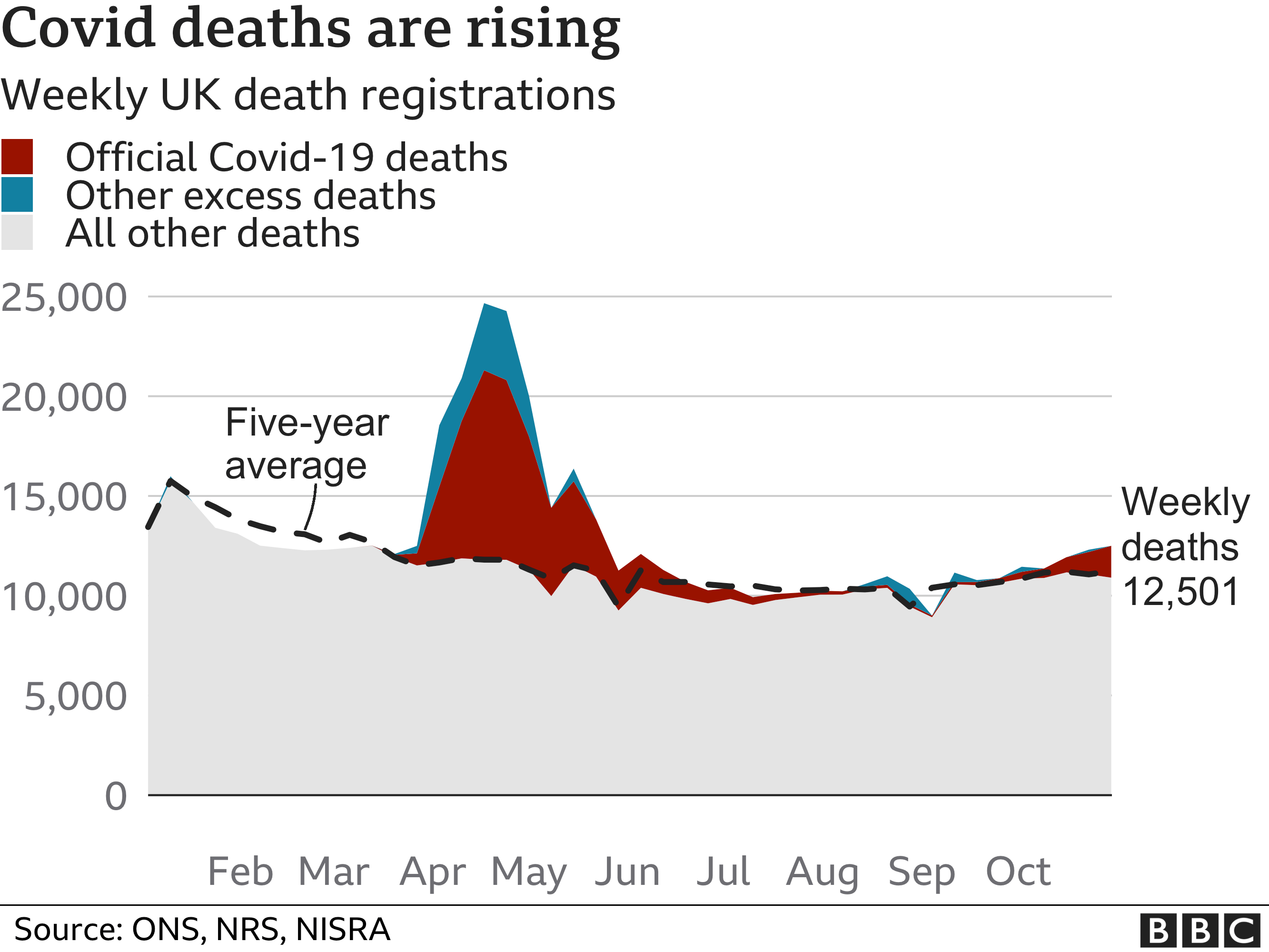 Chart showing excess deaths. Updated 10 Nov.