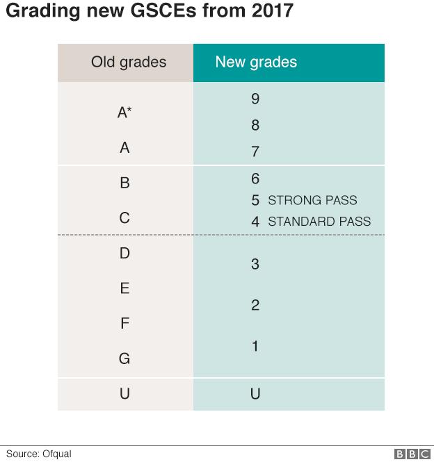 Ofqual grading system