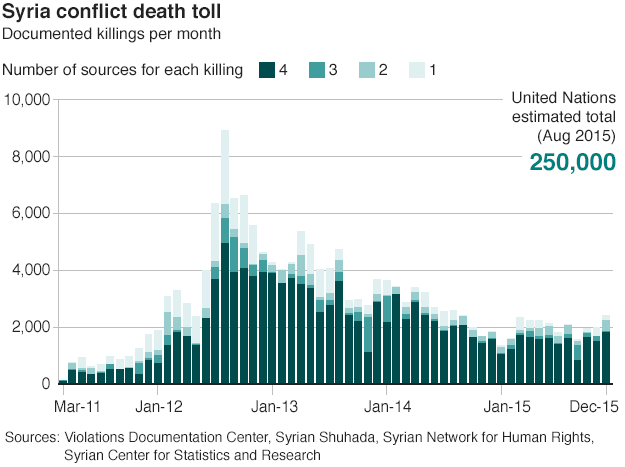 Chart showing the month-by-month death toll in the Syrian conflict