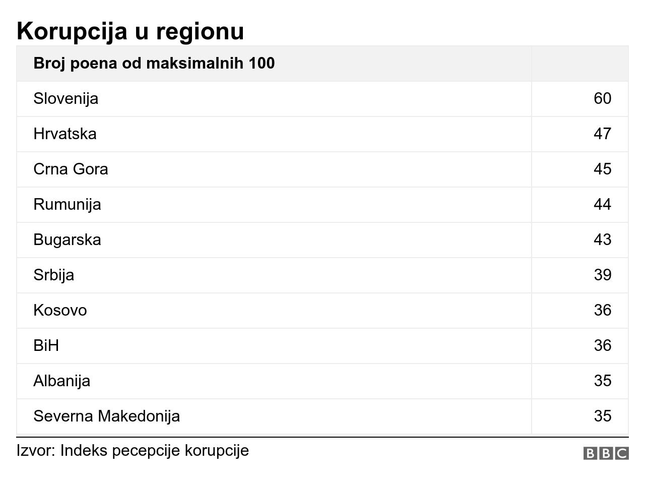 korupcija region