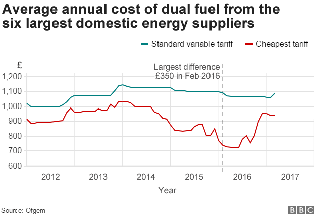 Chart showing how standard variable tariffs have compared to the cheapest available tariffs since 2012