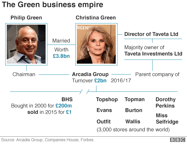 Graphic on Sir Philip Green's business empire