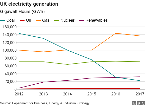 Chart showing the amount of electricity generated in the UK by energy source.