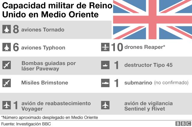 Capacidad militar de Reino Unido.