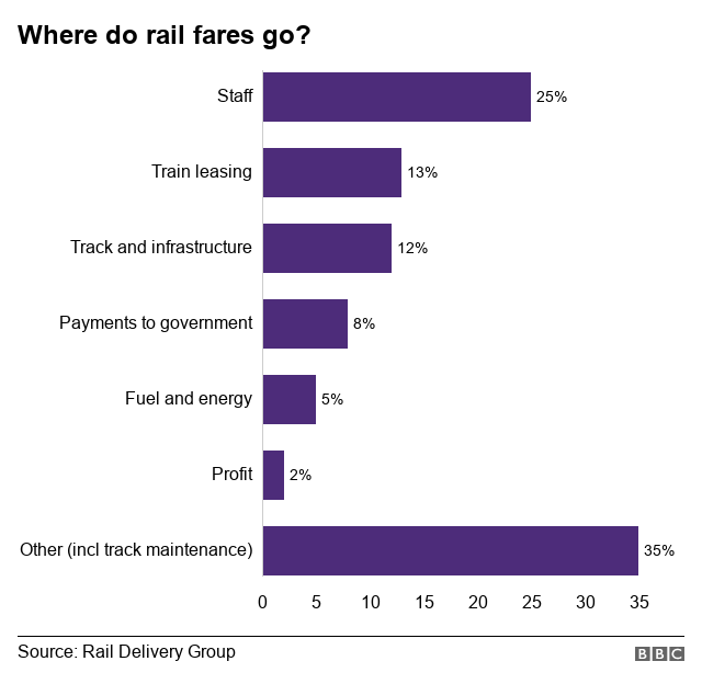 Line chart breaking down the cost of a rail ticket