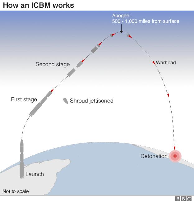 ICBM flight track