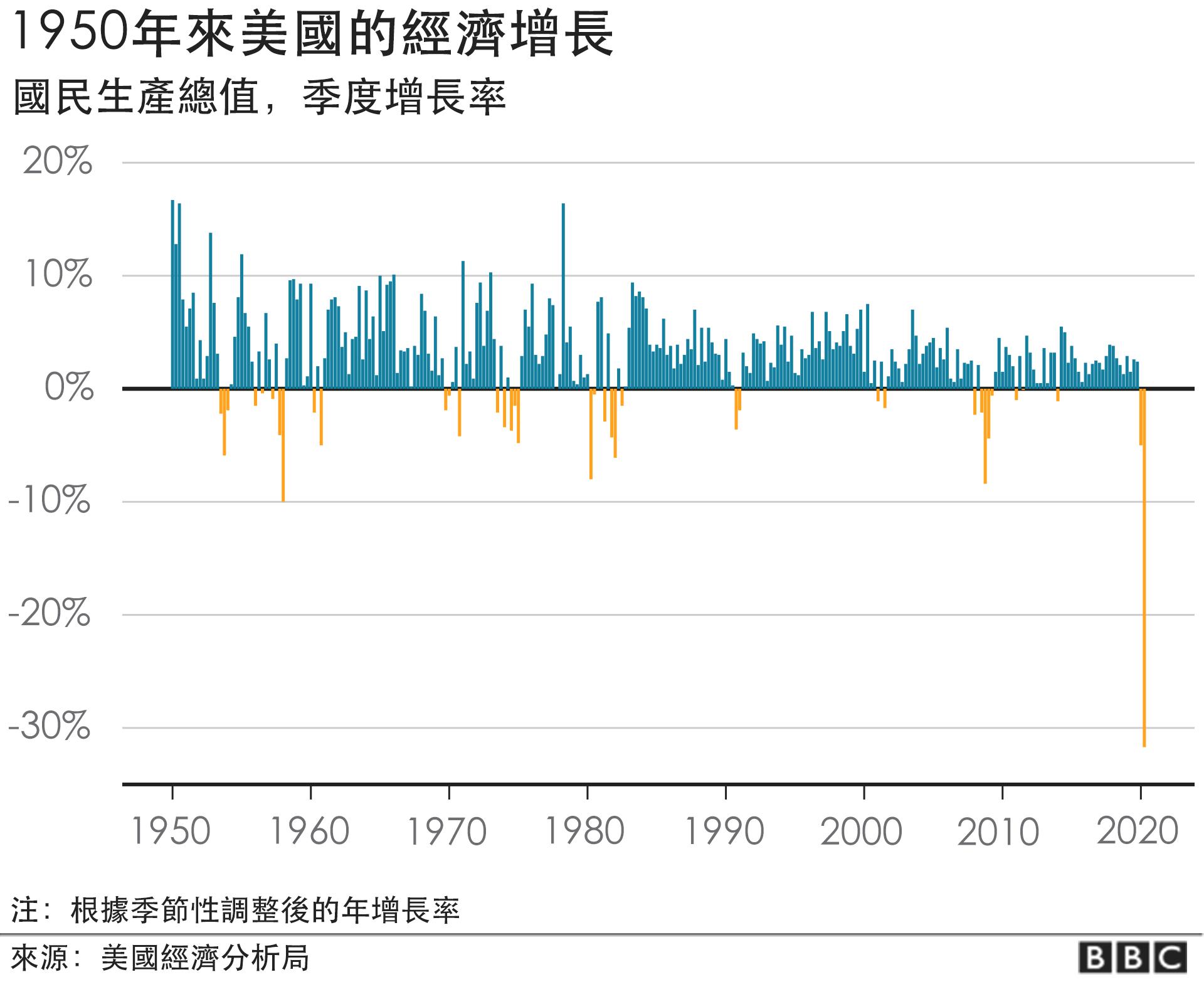 US economy since 1950