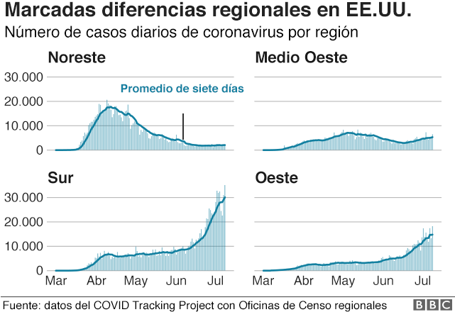 Gráfico con las diferencias regionales en EE.UU.