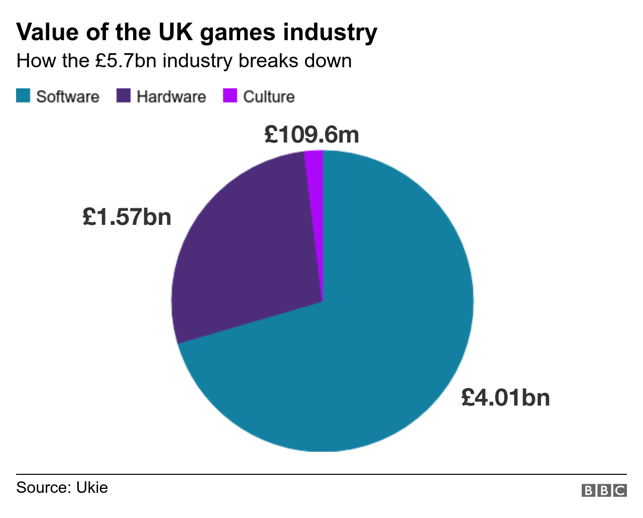 Graphic: Breakdown of games industry by market value of each sector