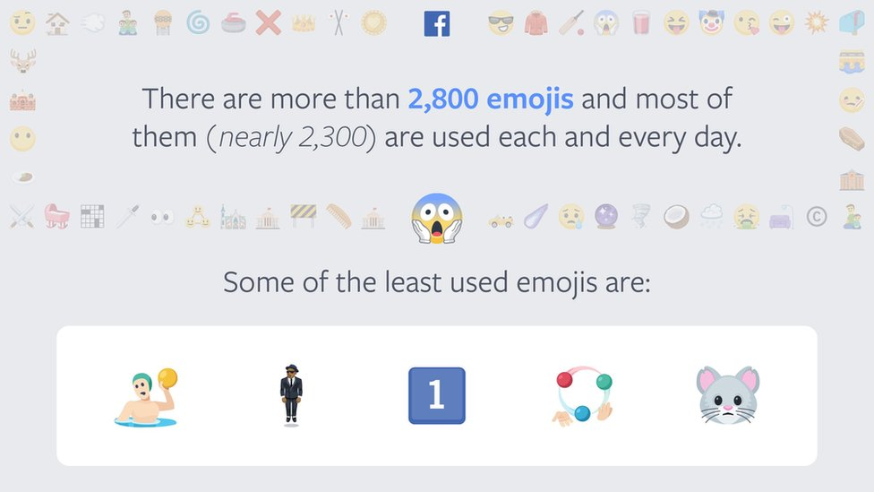 """Facebook screengrab: """"There are more than 2,800 emojis and most of them (nearly 2,300 are used each and every day)"""" Some of the least used are the man in suit emoji and the """"number 1"""" emoji"""