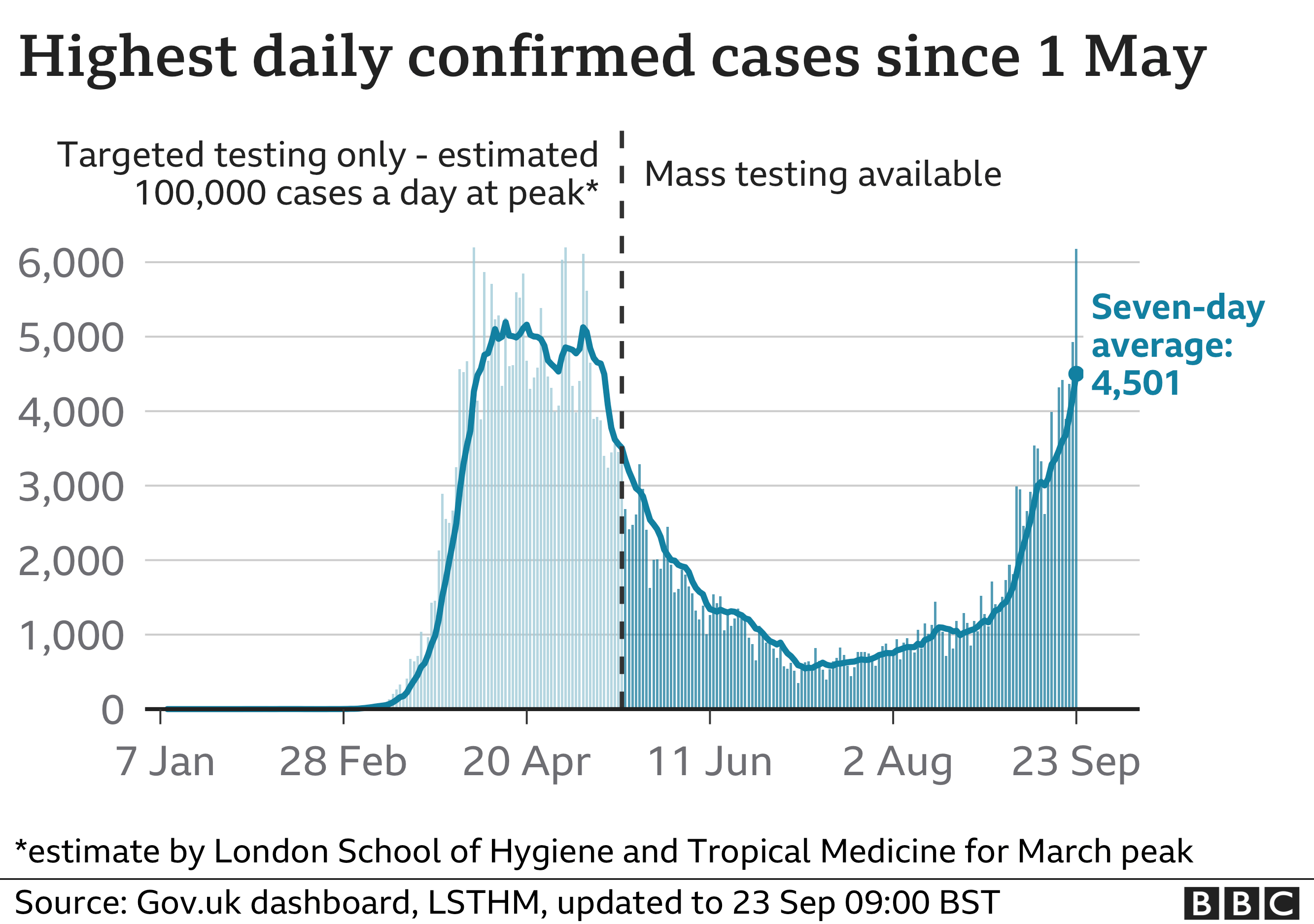 Highest daily confirmed cases since 1 May
