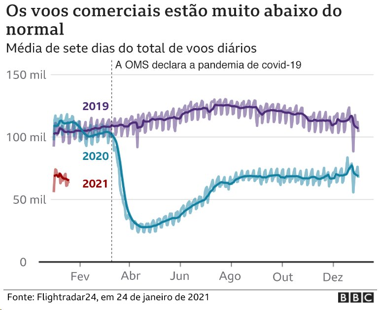 Gráfico mostra queda no número de voos comerciais