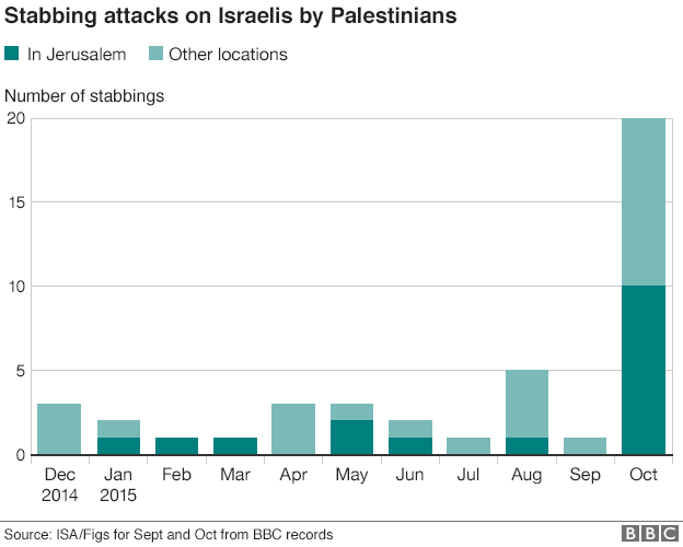 Stabbing attacks on Israelis by Palestinians (14 October 2015)