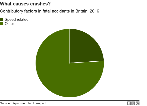 what causes crashes? speed was linked to 24% of fatal incidents