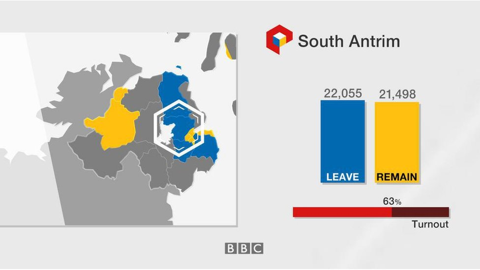 South Antrim: Leave 22,055; Remain 21,498; turnout 63%