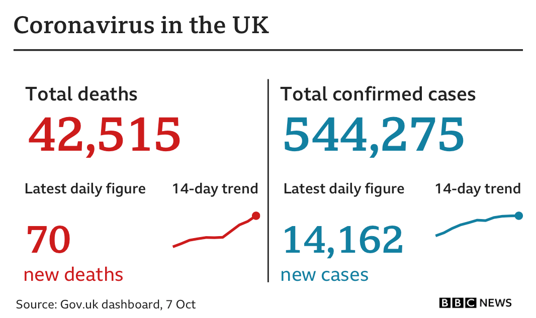 Coronavirus Restrictions In Days And The New Face Of Downing Street Bbc News