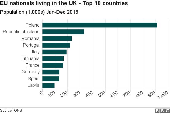 EU nationals in UK