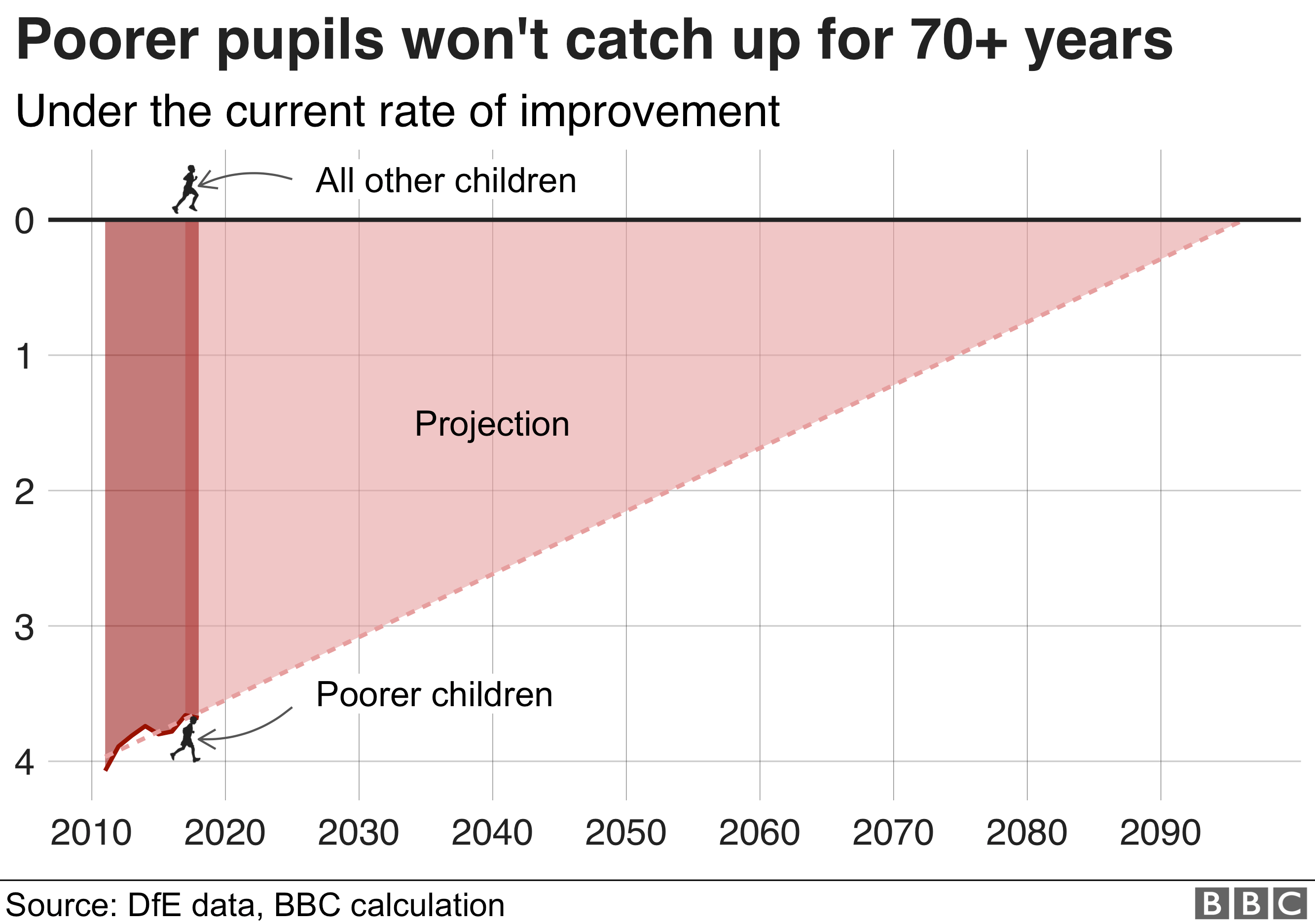 Chart showing how poorer children might not catch up with their peers for more than 70 years