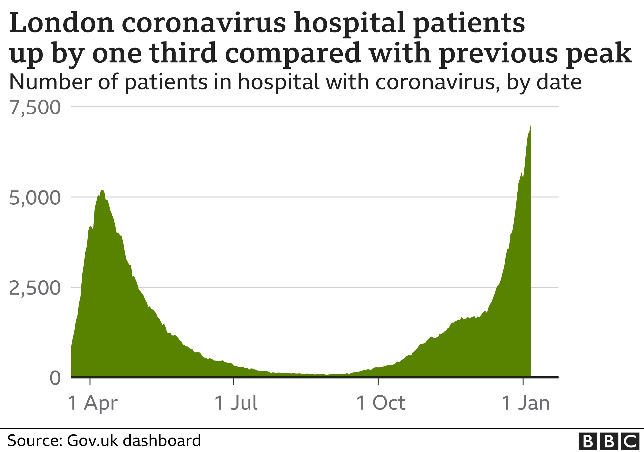 Chart showing the number of coronavirus hospital patients in london