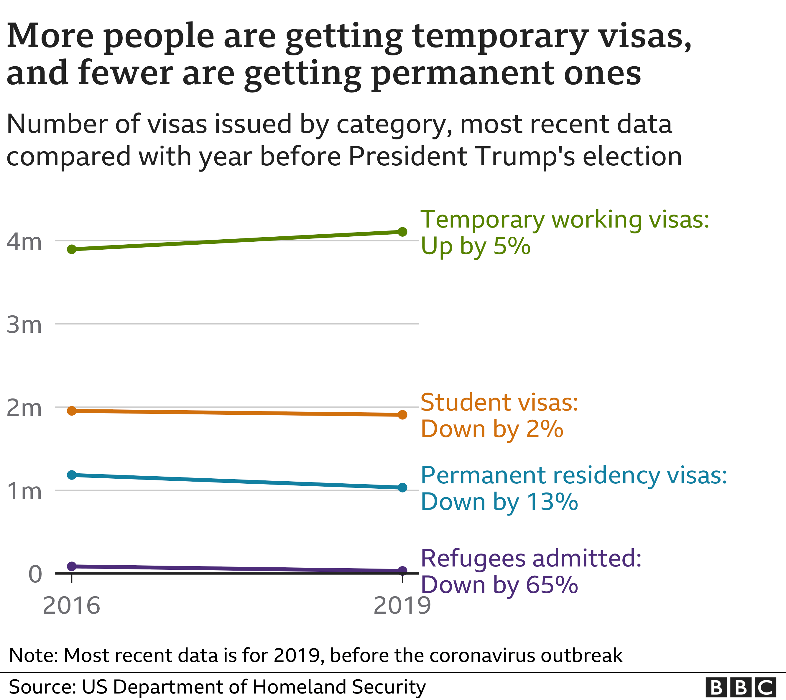 More people are getting temporary visas, and fewer are getting permanent ones