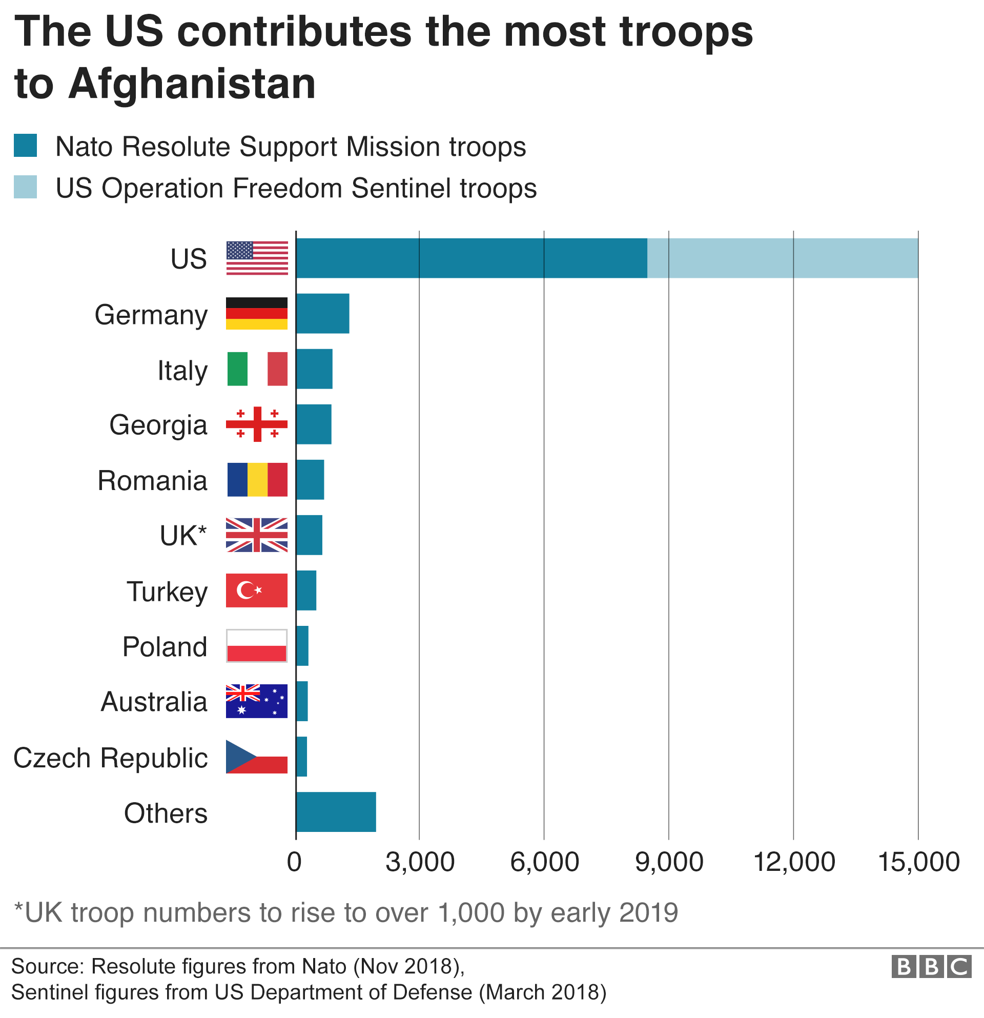 Chart showing the countries that contribute troops to Afghanistan - with the US contributing the most troops by far