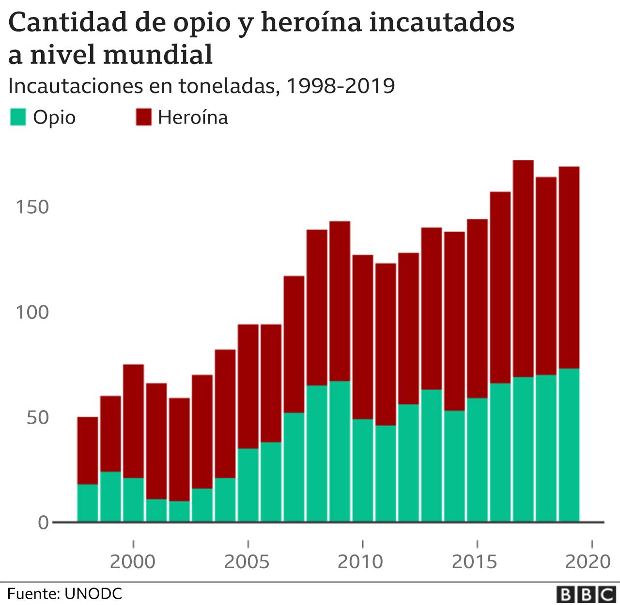 Gráfico opio incautado.