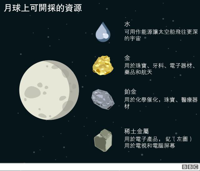 圖表:月球可開採的資源