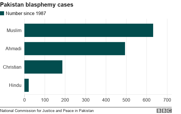 Chart showing blasphemy cases by faith