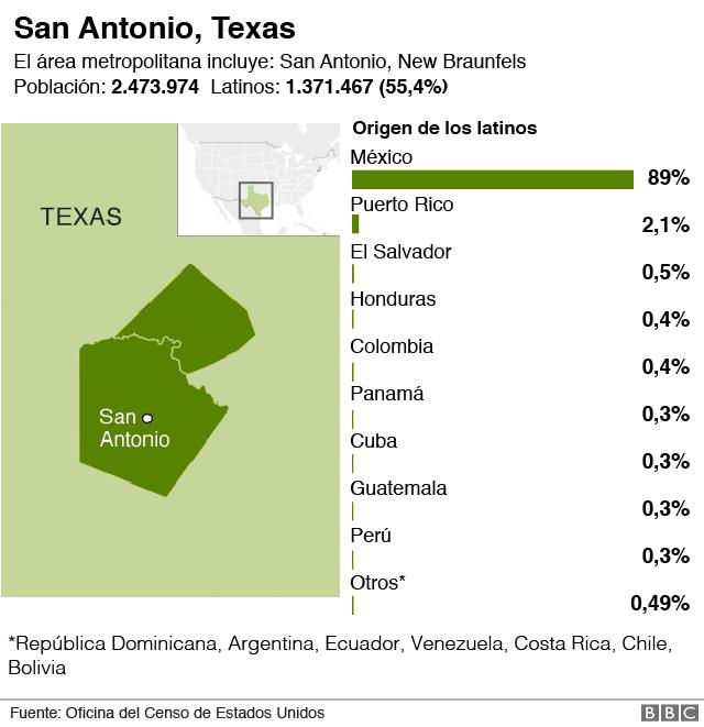Latinos en San Antonio