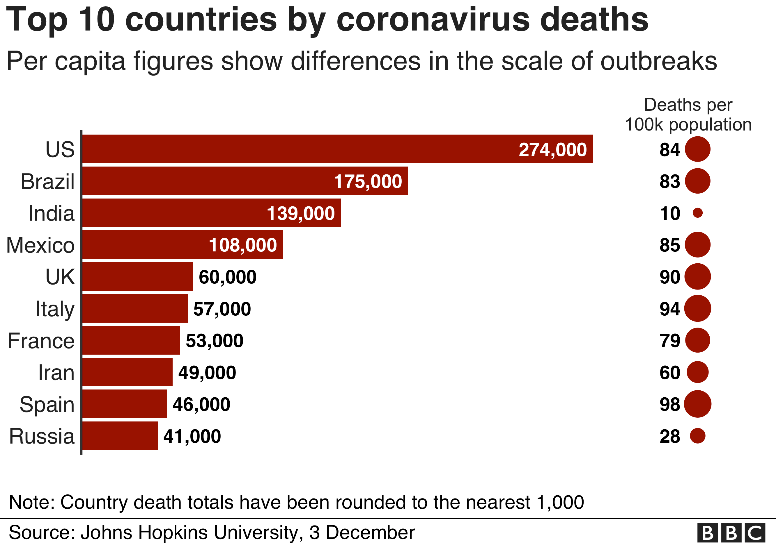 Covid-19: UK surpasses 60,000 deaths thumbnail