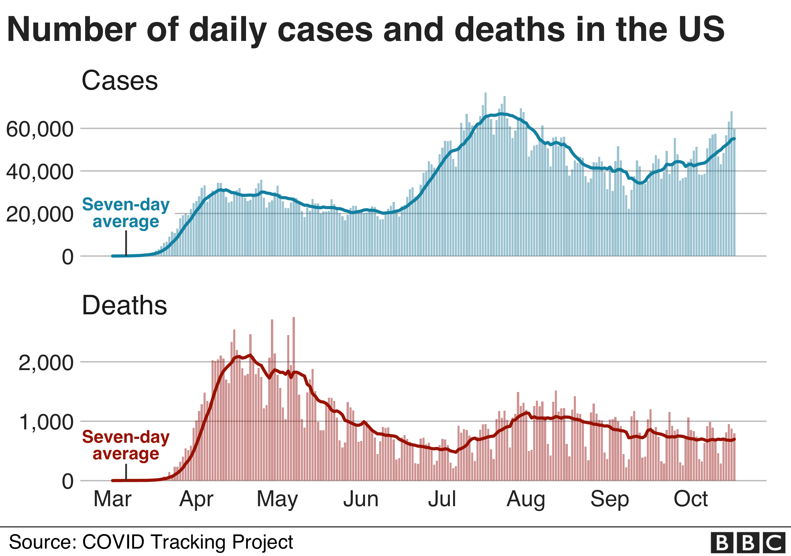Chart shows daily cases and deaths in the US