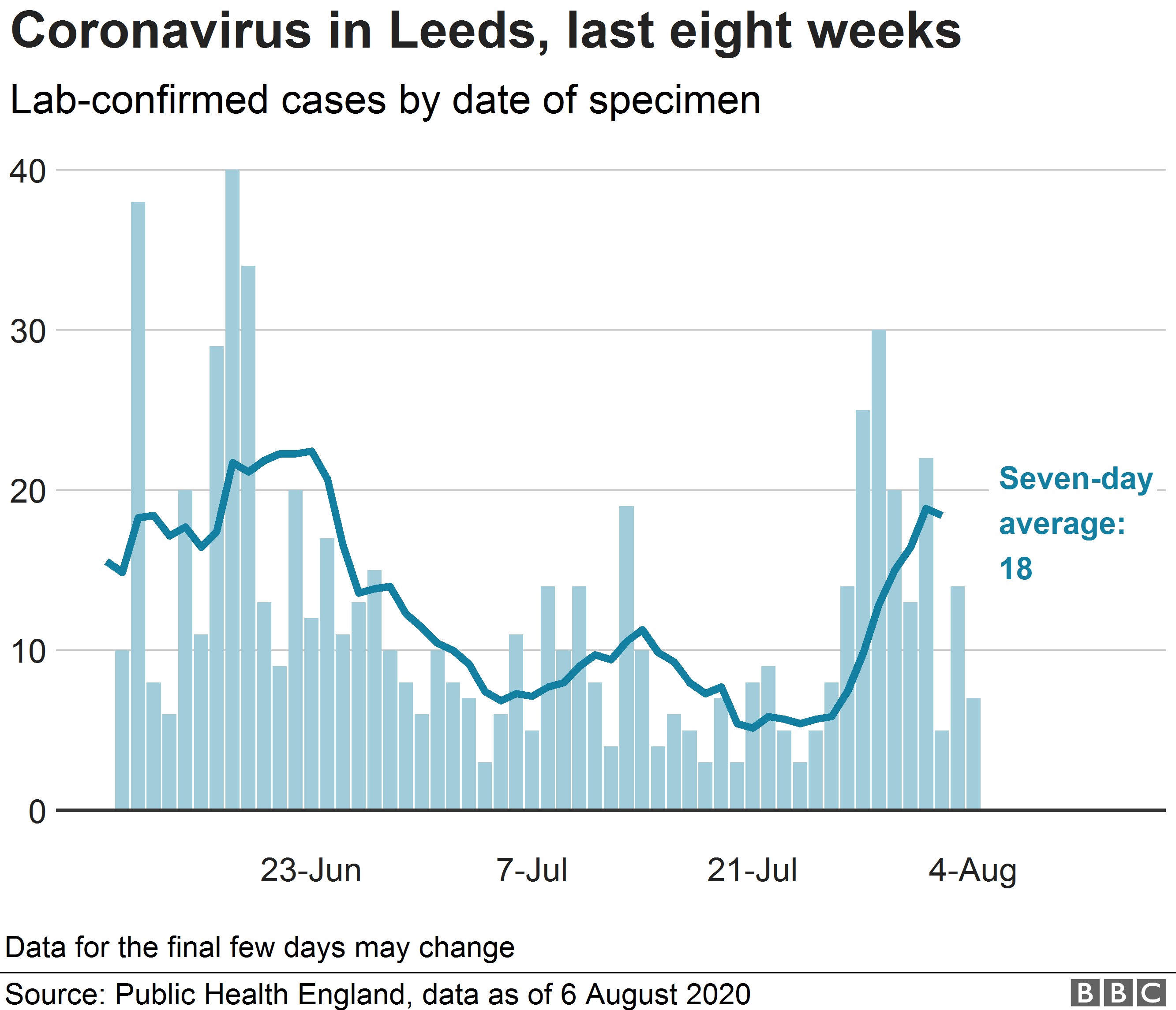 Chart showing coronavirus cases in Leeds