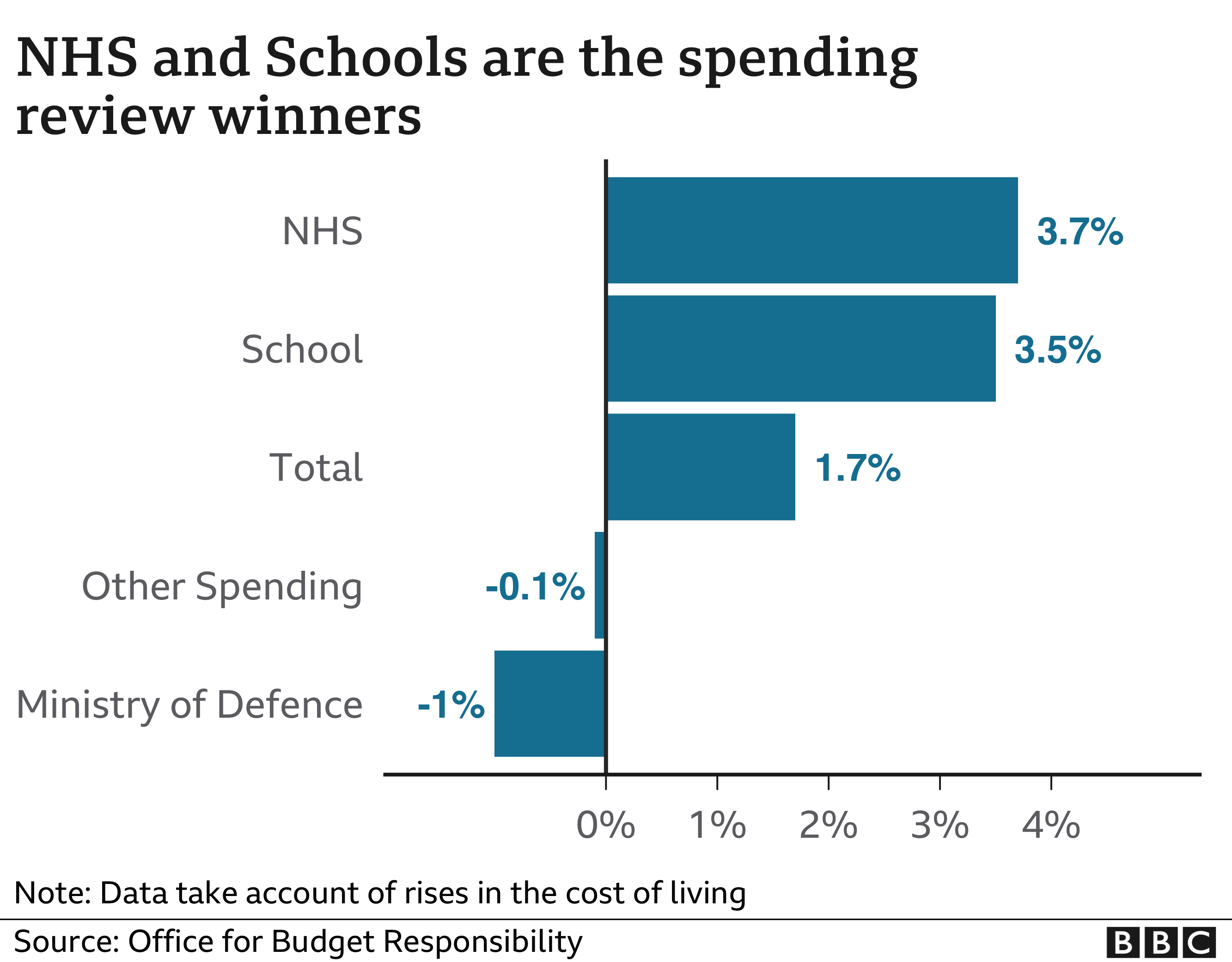 NHS and Schools are the spending review winners
