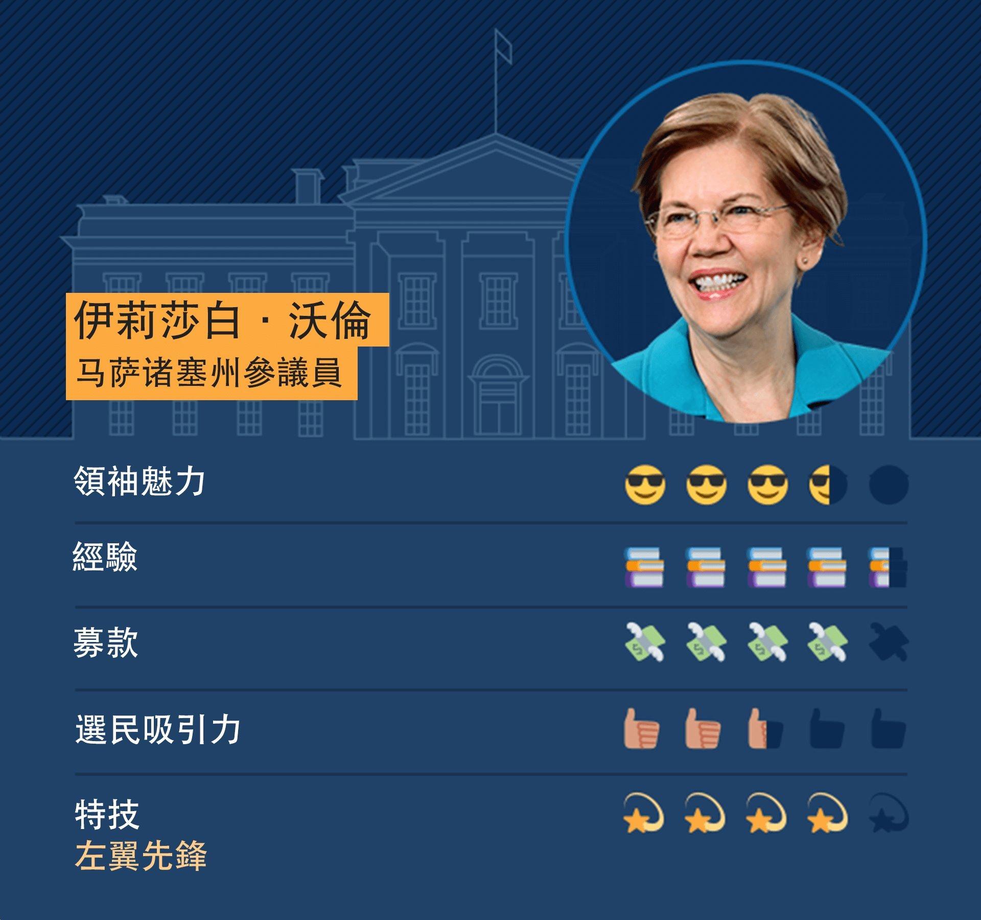 馬薩諸塞州聯邦參議員沃倫(Elizabeth Warren)