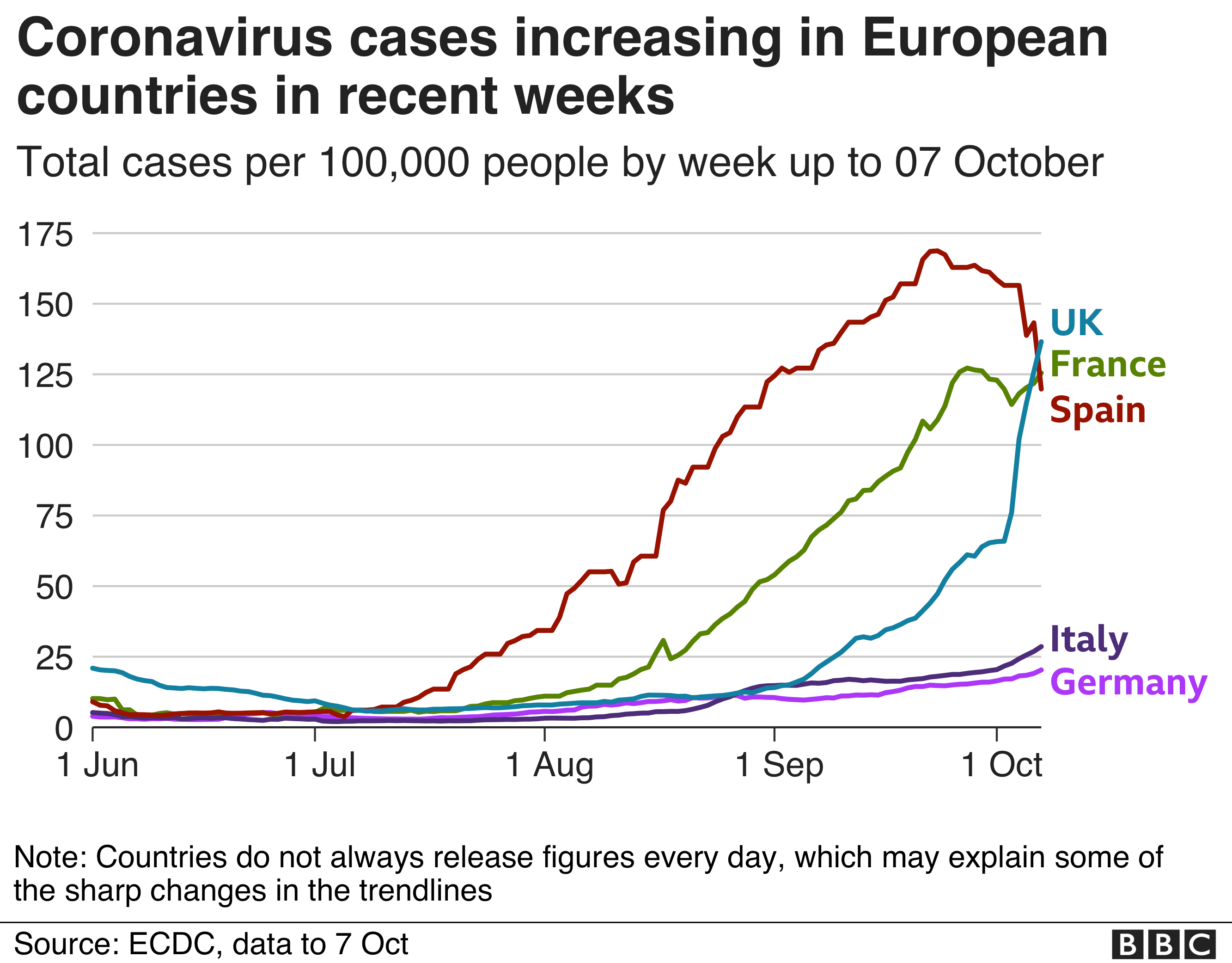 Coronavirus: Germany worried by spike in cases thumbnail
