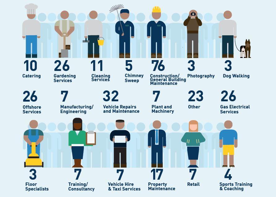 Businesses graphic