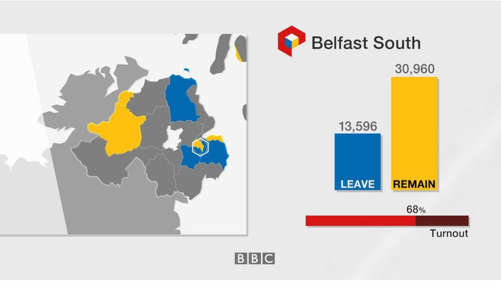 Belfast South: Leave 13,596; Remain 30,960; turnout 68%
