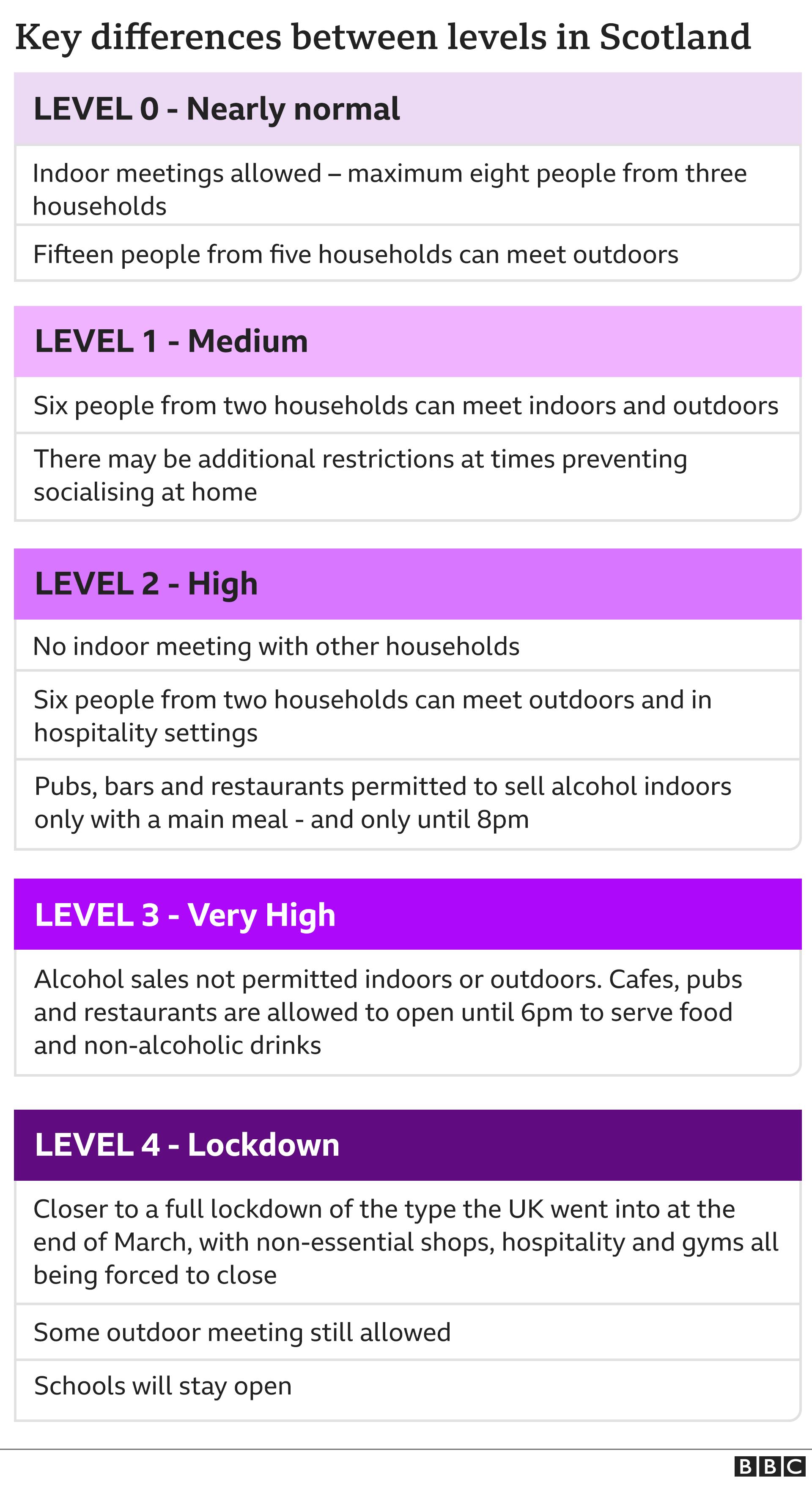 level 3 restrictions. scotland - photo #27