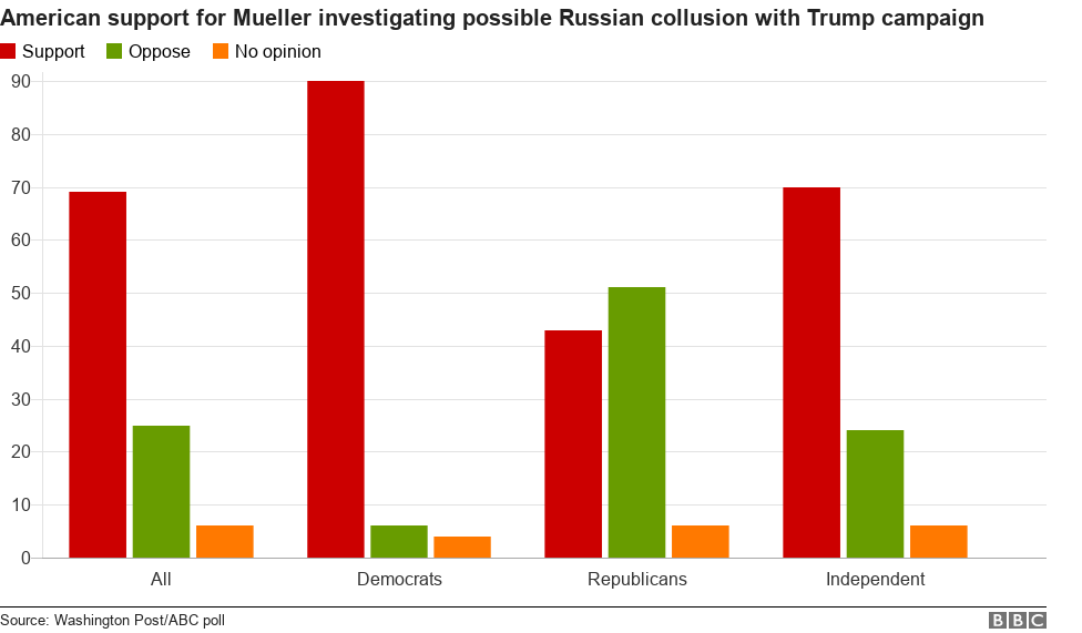 Bar chart showing opinion poll on Mueller inquiry