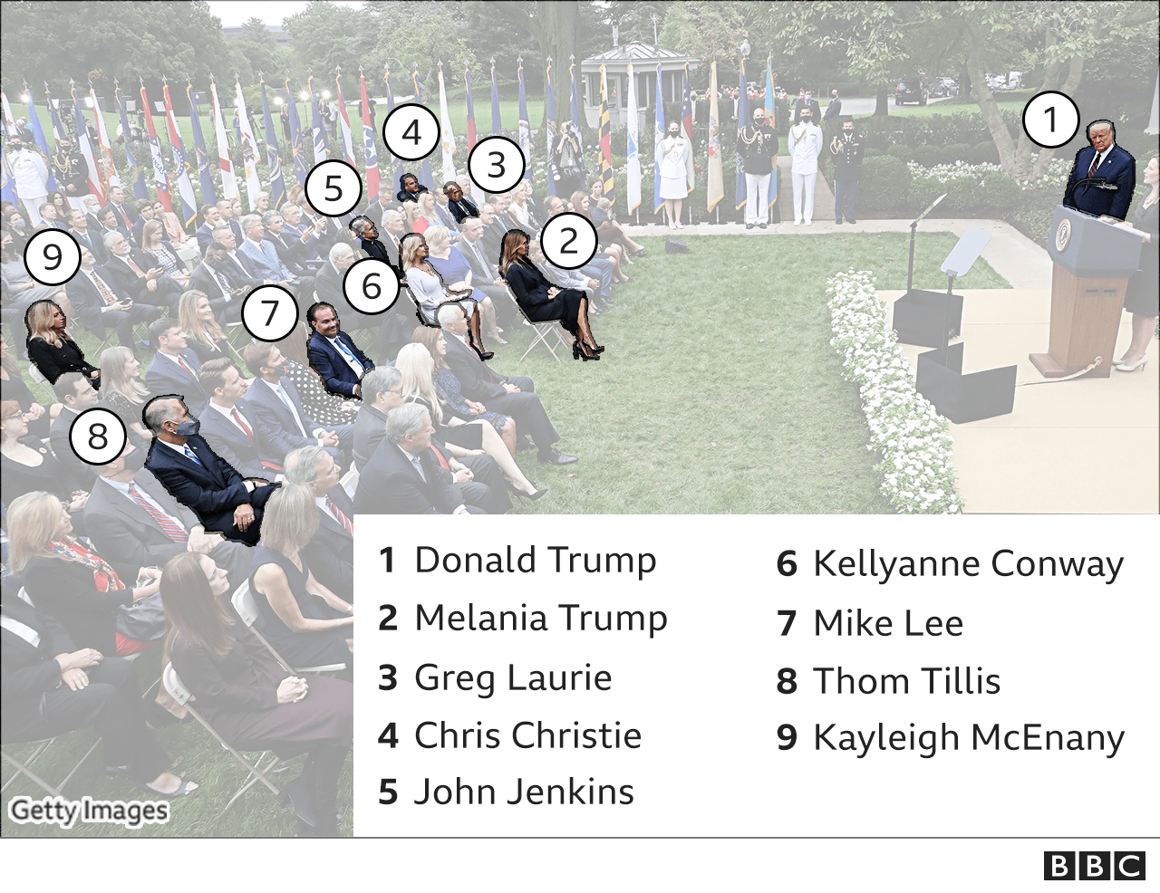 Annotated image of people attending the Rose Garden event that have since tested positive