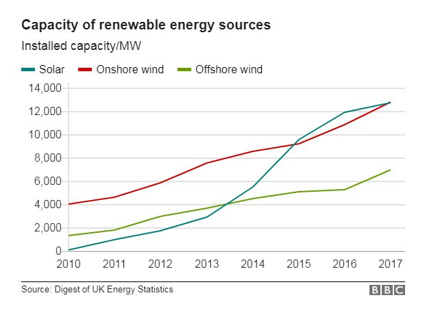 Chart showing capacity of renewable energy sources