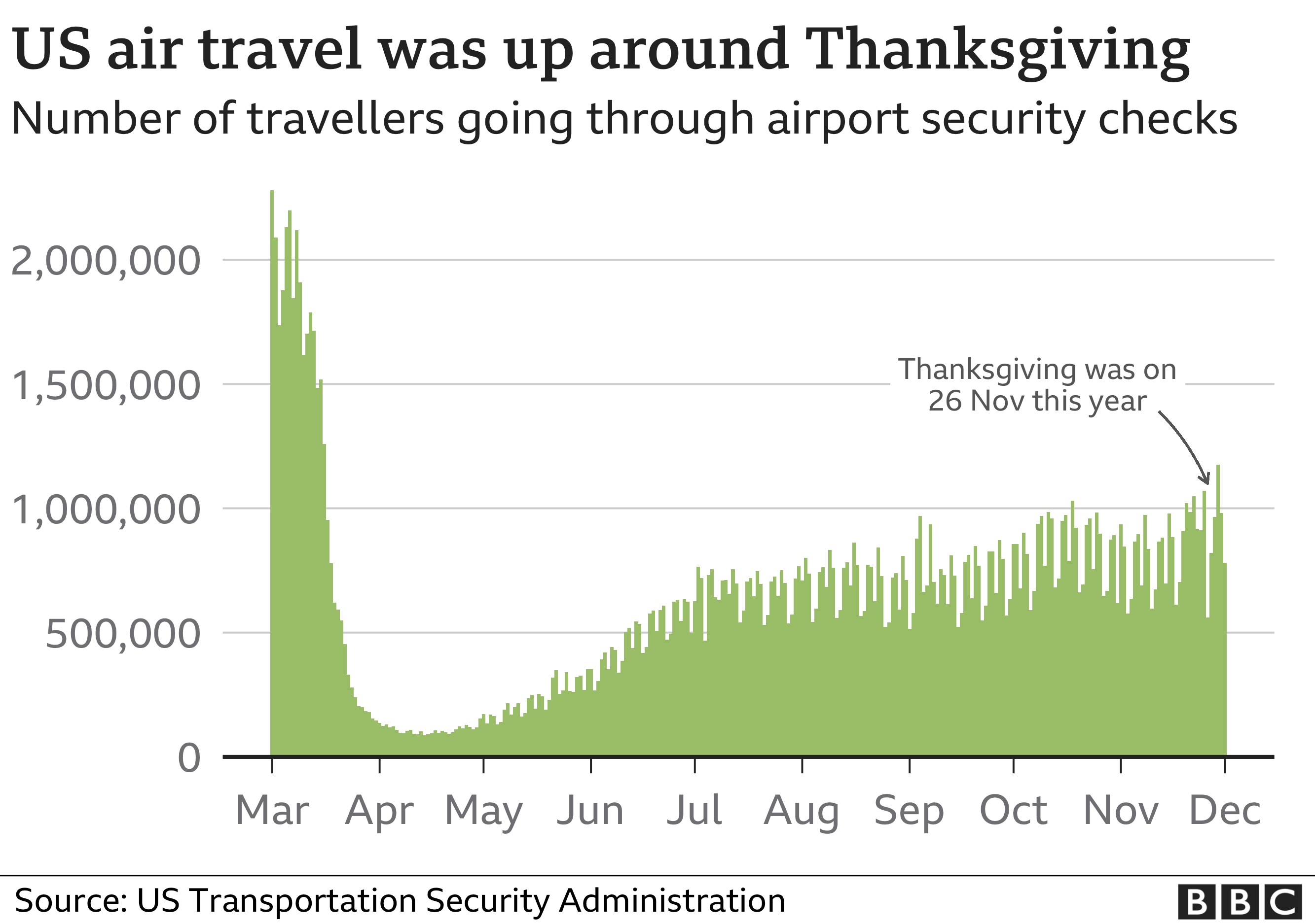 Chart of air travel patterns in the USA