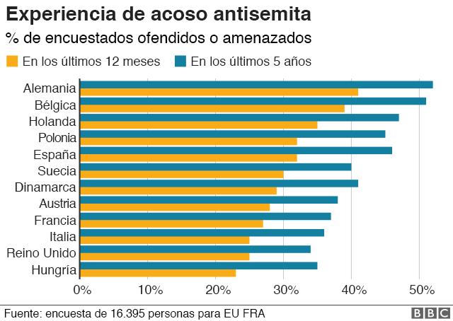 Gráfico de acoso antisemita