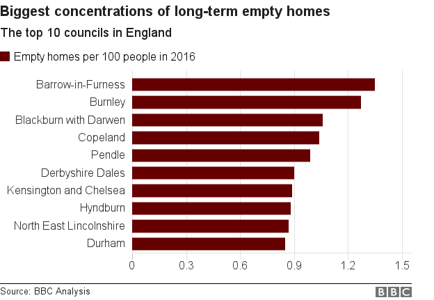 bar chart showing the 10 councils with the greatest concentrations of empty homes per 100 people