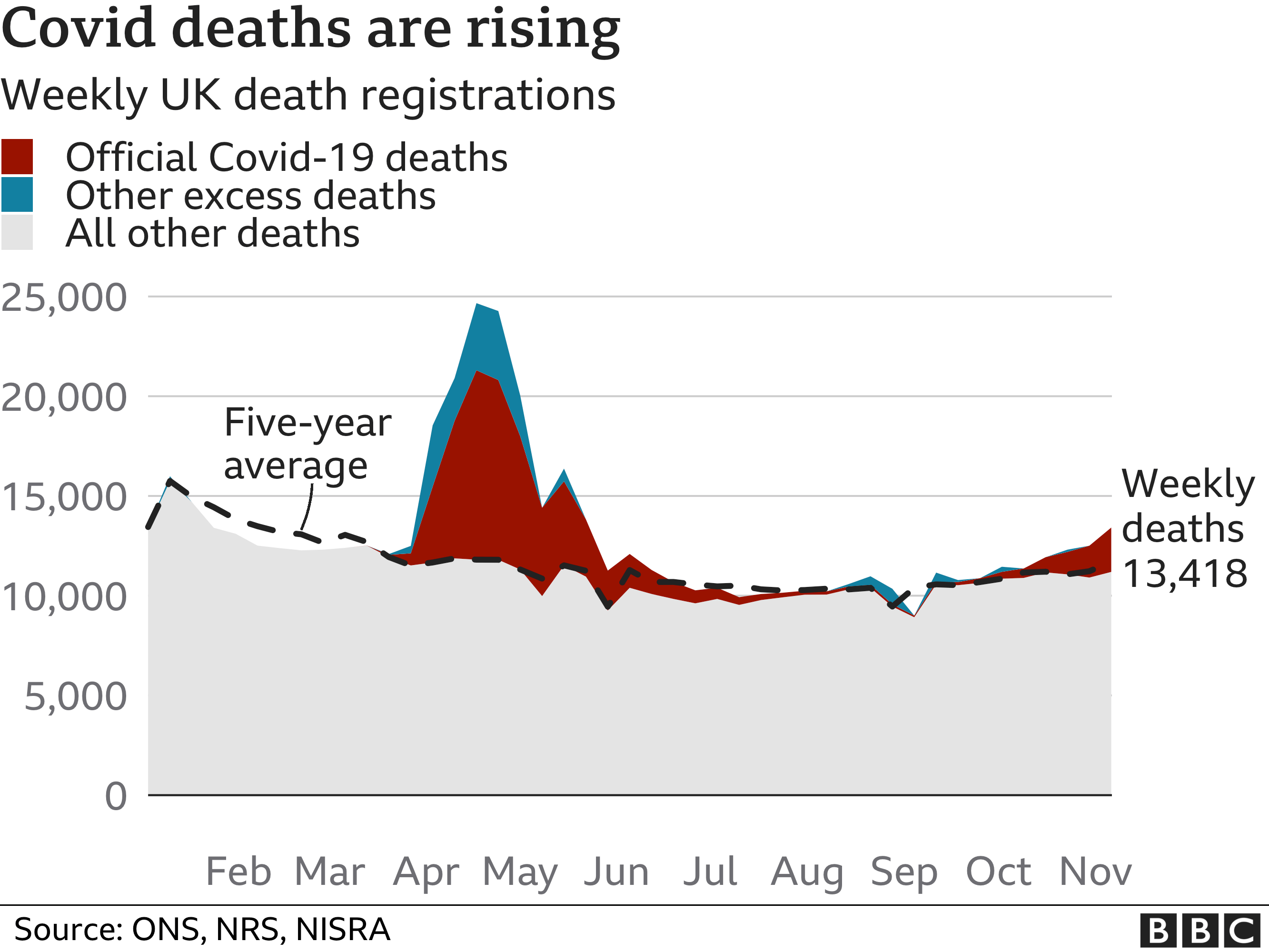 Weekly deaths rising but below peak levels