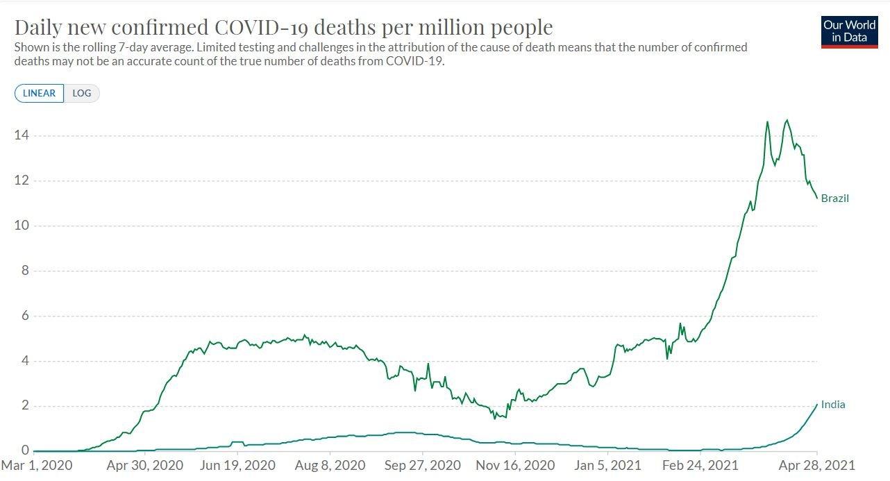 Gráfico mostra mortes diárias por 1 milhão de habitantes no Brasil e na Índia