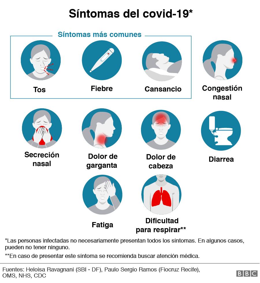 Síntomas de coronavirus