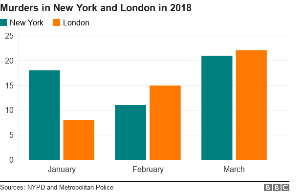 Chart showing murder rates in New York and London