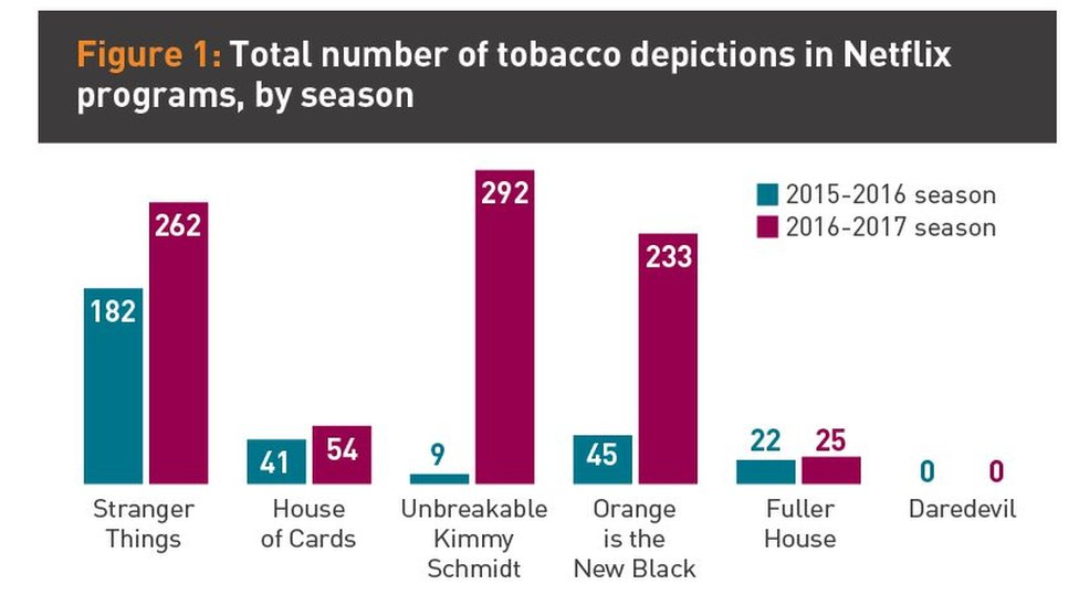 Graphic showing total number of tobacco depictions in Netflix programmes
