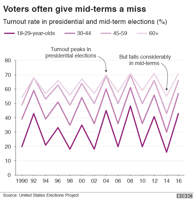 Chart showing how turnout differs for presidential and mid-term elections